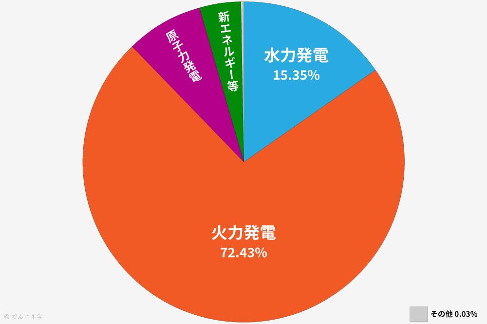 発電構成比2020年5月の円グラフ