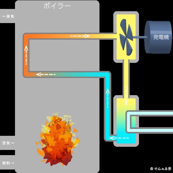 火力発電・汽力発電の原理イラスト