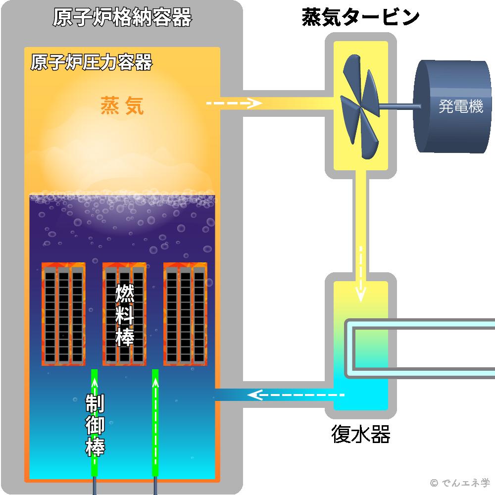 原子力発電の仕組み