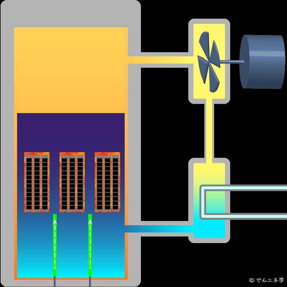 教材用の原子力発電のイラスト