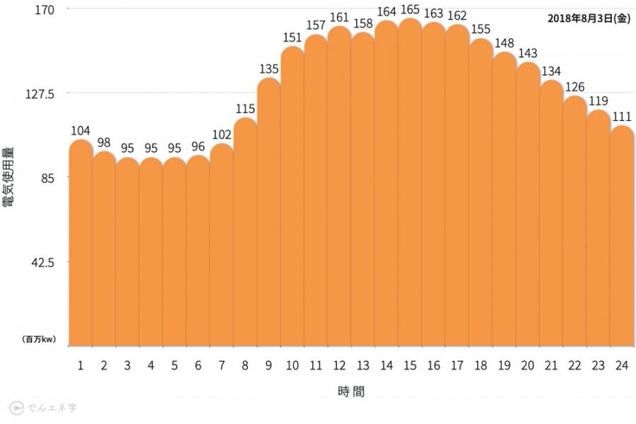 1日の電力消費量のグラフ