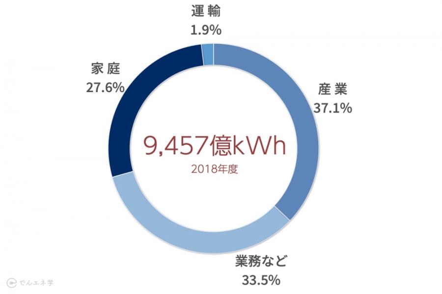 部門別の電力消費量のグラフ