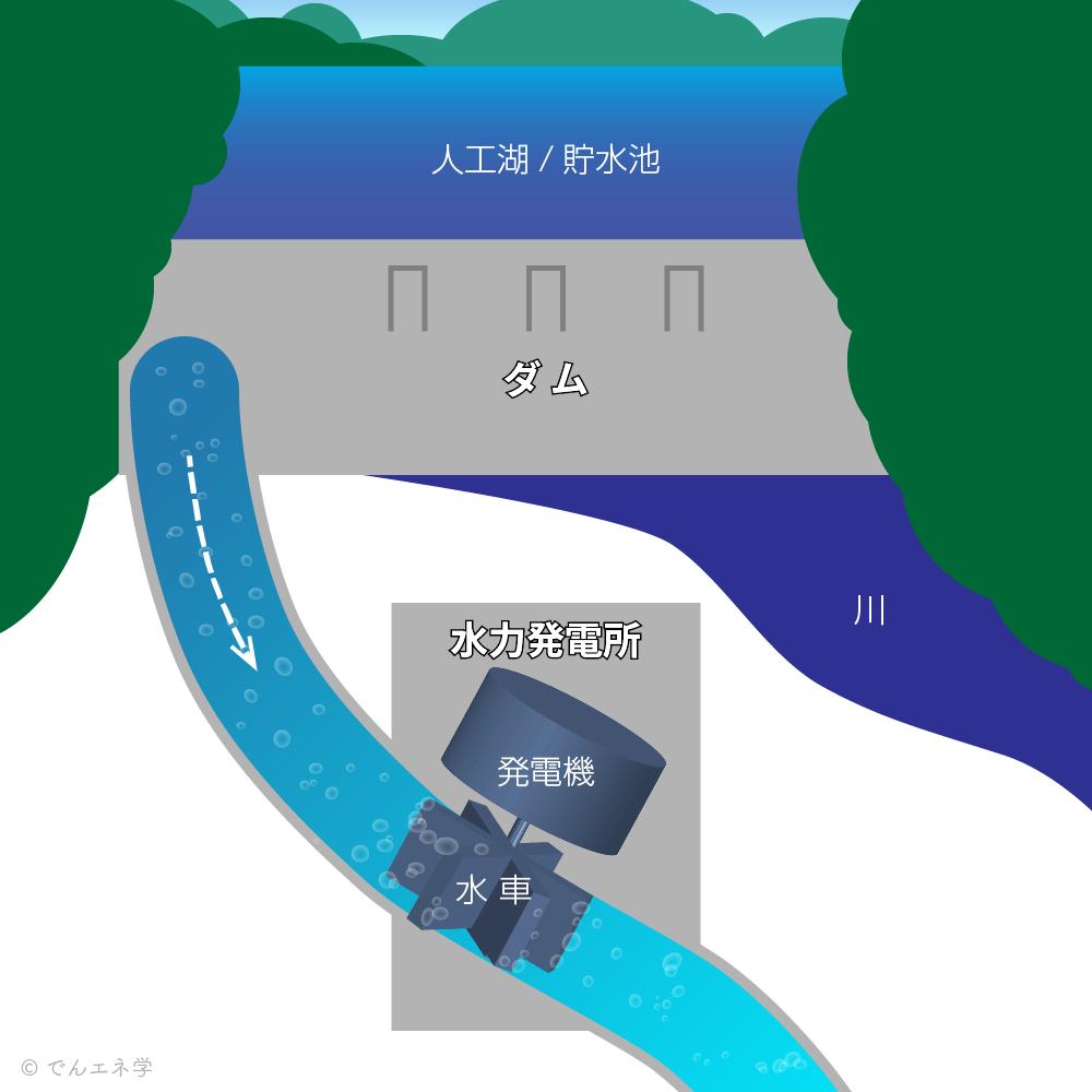 水力発電の図説