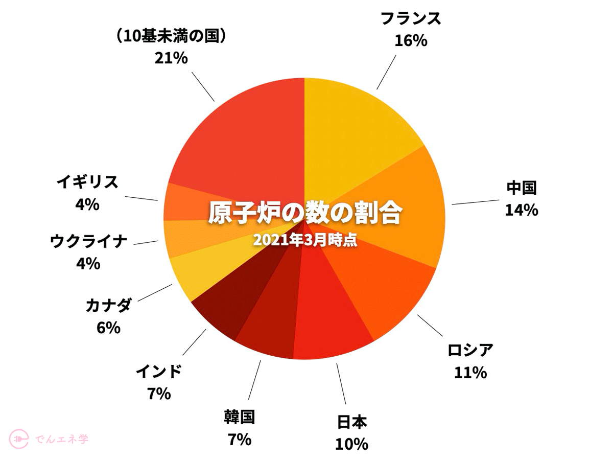 世界の原子力発電の割合